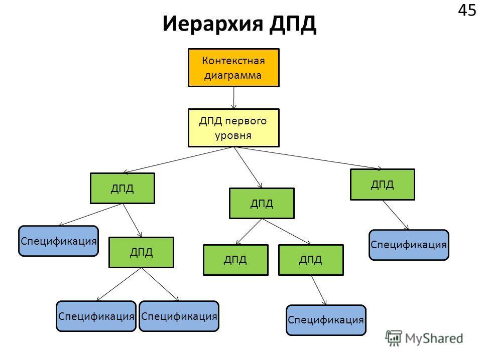 Иерархия ДПД 45 Контекстная диаграмма ДПД первого уровня ДПД Спецификация ДПД Спецификация