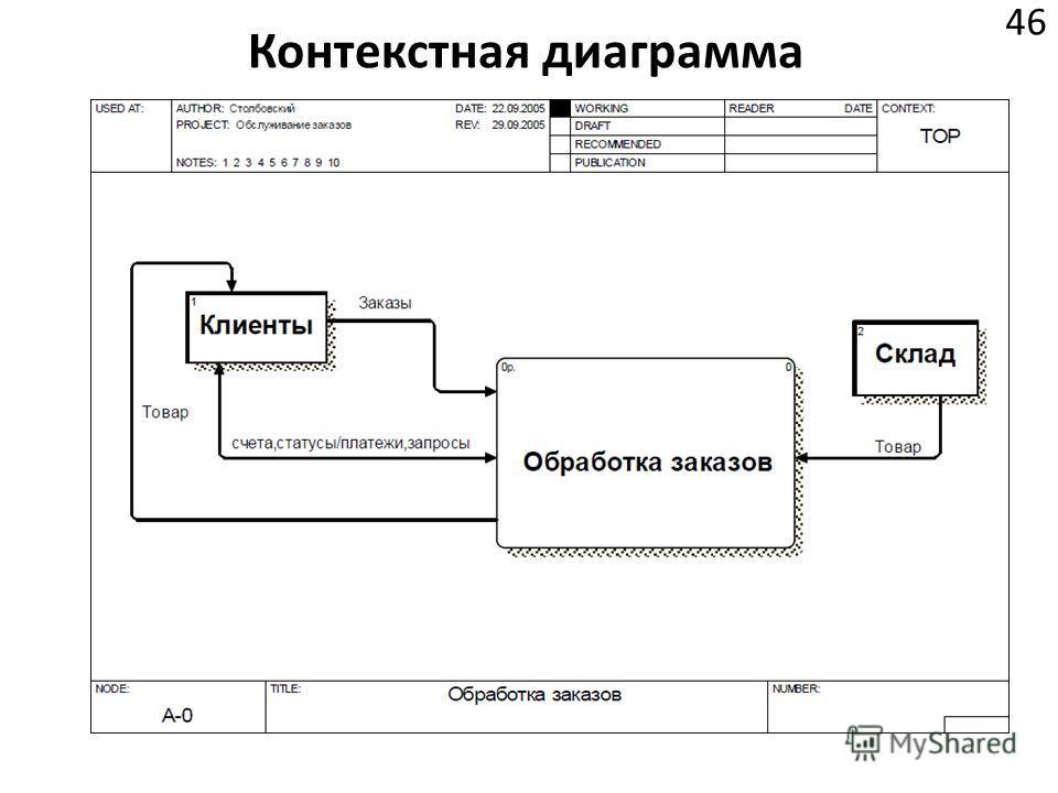 Контекстная диаграмма 46