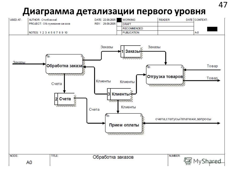 Диаграмма детализации первого уровня 47