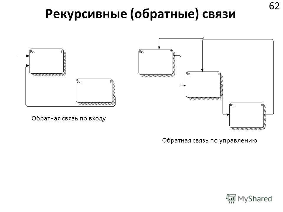 Рекурсивные (обратные) связи 62 Обратная связь по входу Обратная связь по управлению