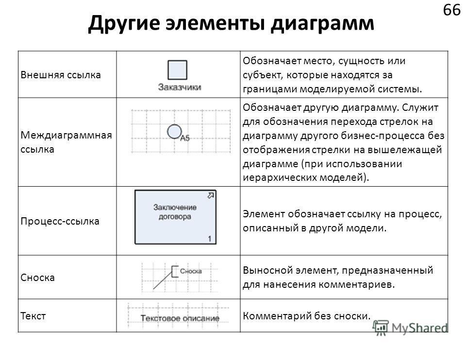 Другие элементы диаграмм 66 Внешняя ссылка Обозначает место, сущность или субъект, которые находятся за границами моделируемой системы. Междиаграммная ссылка Обозначает другую диаграмму. Служит для обозначения перехода стрелок на диаграмму другого би