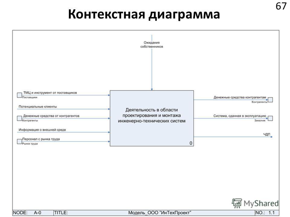 Контекстная диаграмма 67