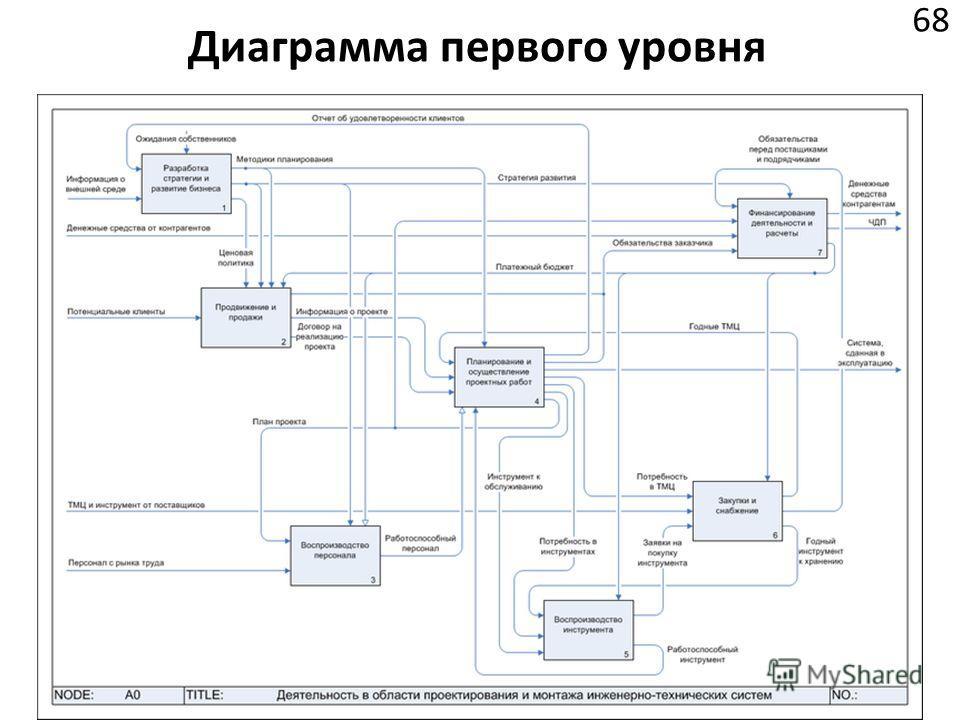 Диаграмма первого уровня 68