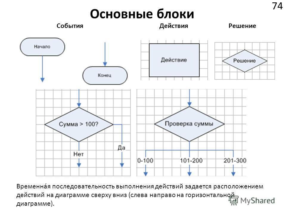 Основные блоки 74 СобытияДействияРешение Временная последовательность выполнения действий задается расположением действий на диаграмме сверху вниз (слева направо на горизонтальной диаграмме).