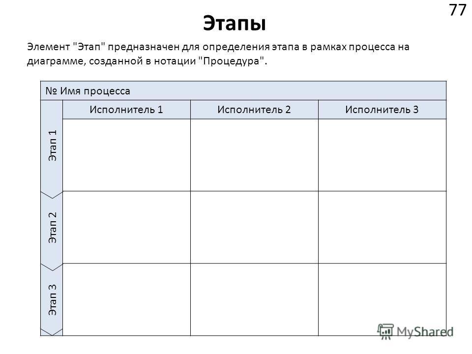 Этапы 77 Элемент Этап предназначен для определения этапа в рамках процесса на диаграмме, созданной в нотации Процедура. Имя процесса Этап 1 Исполнитель 1Исполнитель 2Исполнитель 3 Этап 2 Этап 3