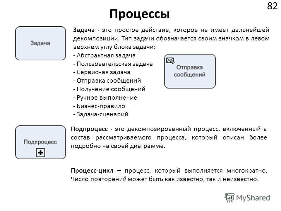 Задача - это простое действие, которое не имеет дальнейшей декомпозиции. Тип задачи обозначается своим значком в левом верхнем углу блока задачи: - Абстрактная задача - Пользовательская задача - Сервисная задача - Отправка сообщений - Получение сообщ