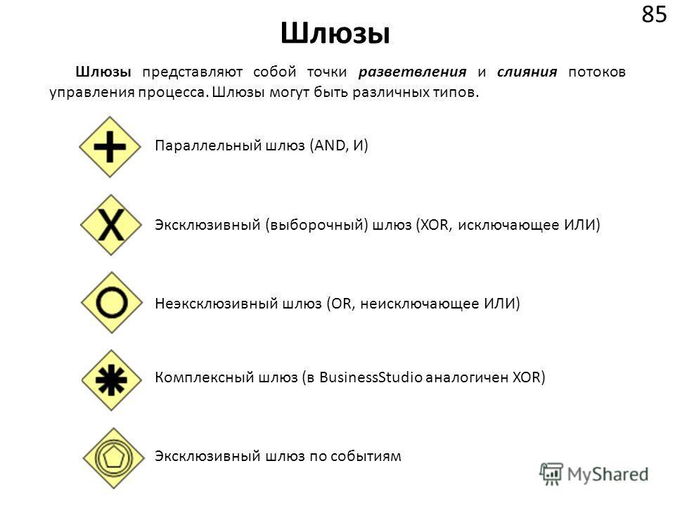 Шлюзы 85 Шлюзы представляют собой точки разветвления и слияния потоков управления процесса. Шлюзы могут быть различных типов. Параллельный шлюз (AND, И) Эксклюзивный (выборочный) шлюз (XOR, исключающее ИЛИ) Неэксклюзивный шлюз (OR, неисключающее ИЛИ)