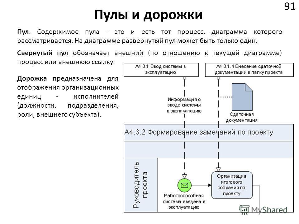 Пулы и дорожки 91 Пул. Содержимое пула - это и есть тот процесс, диаграмма которого рассматривается. На диаграмме развернутый пул может быть только один. Свернутый пул обозначает внешний (по отношению к текущей диаграмме) процесс или внешнюю ссылку.