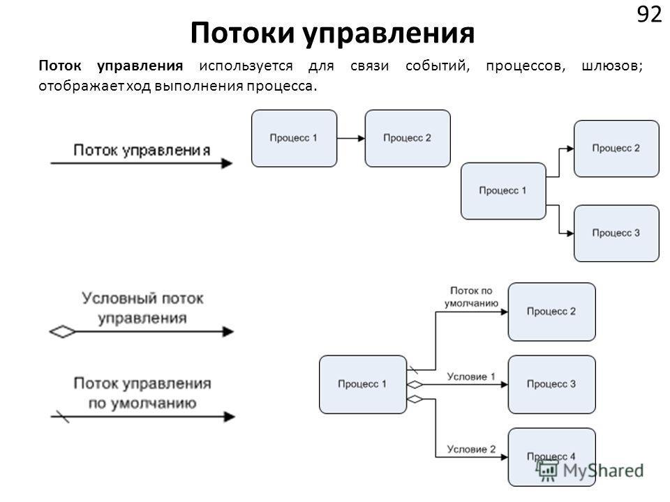 Потоки управления 92 Поток управления используется для связи событий, процессов, шлюзов; отображает ход выполнения процесса.
