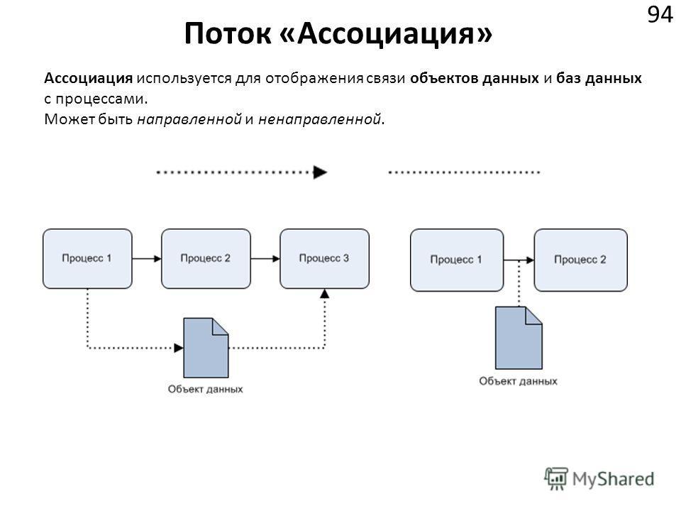 Поток «Ассоциация» 94 Ассоциация используется для отображения связи объектов данных и баз данных с процессами. Может быть направленной и ненаправленной.