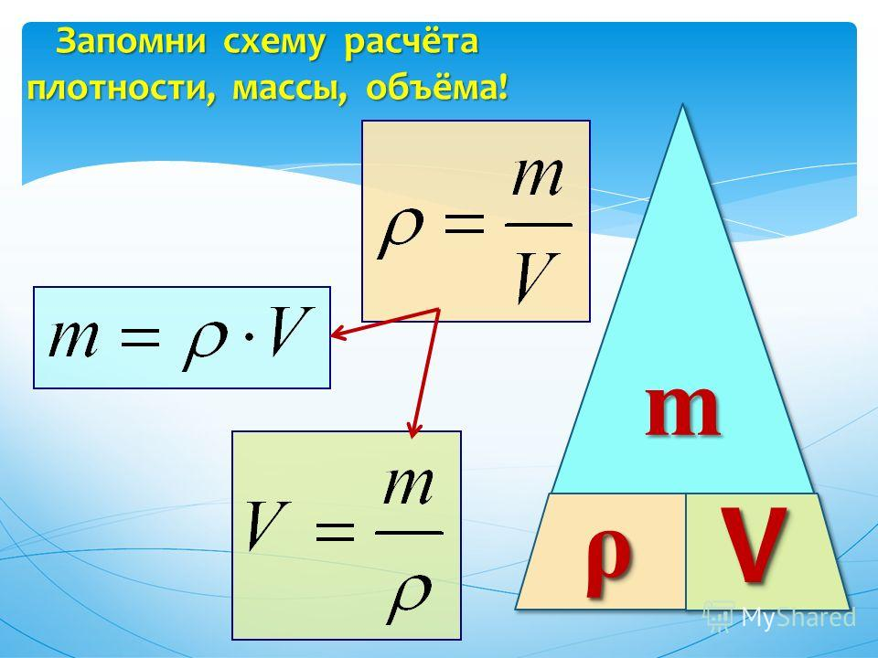 mm ρρ VV Запомни схему расчёта плотности, массы, объёма!