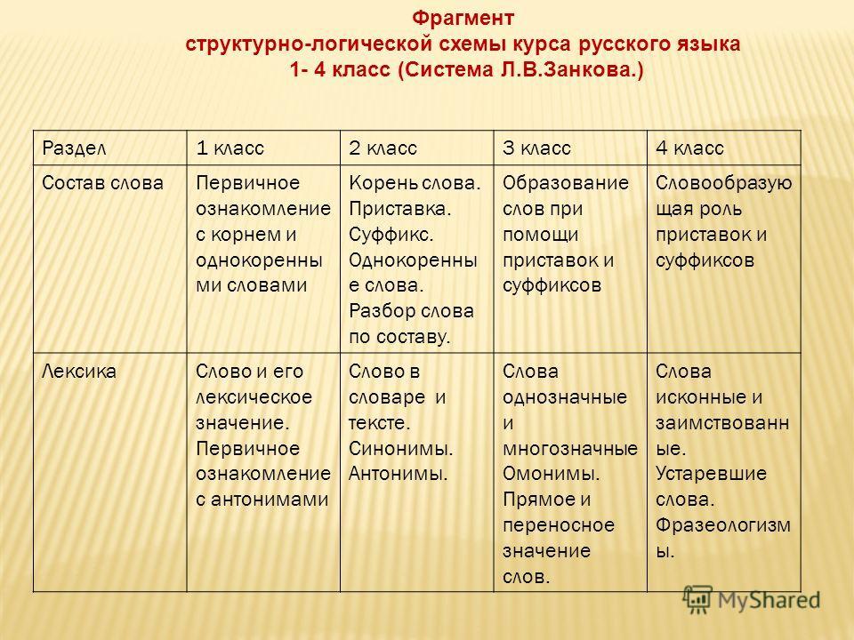 схемы курса русского языка