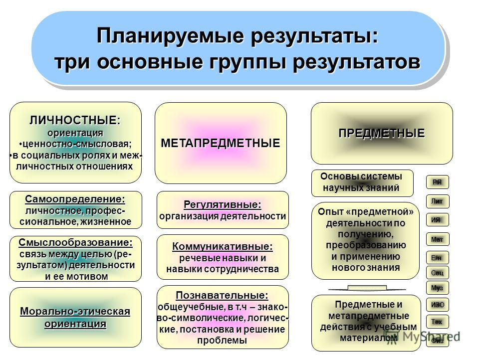 Планируемые результаты: три основные группы результатов Планируемые результаты: три основные группы результатов ЛИЧНОСТНЫЕ:ориентация ценностно-смысловая;ценностно-смысловая; в социальных ролях и меж-в социальных ролях и меж- личностных отношениях МЕ