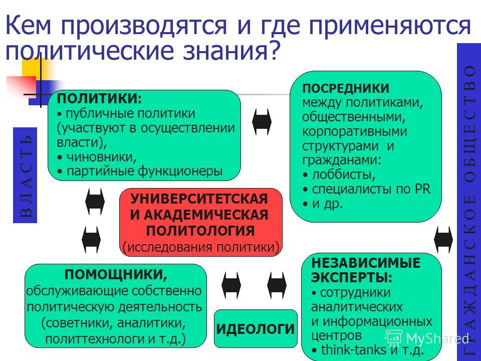 Кем производятся и где применяются политические знания? УНИВЕРСИТЕТСКАЯ И АКАДЕМИЧЕСКАЯ ПОЛИТОЛОГИЯ (исследования политики) ПОЛИТИКИ: публичные политики (участвуют в осуществлении власти), чиновники, партийные функционеры ПОСРЕДНИКИ между политиками,