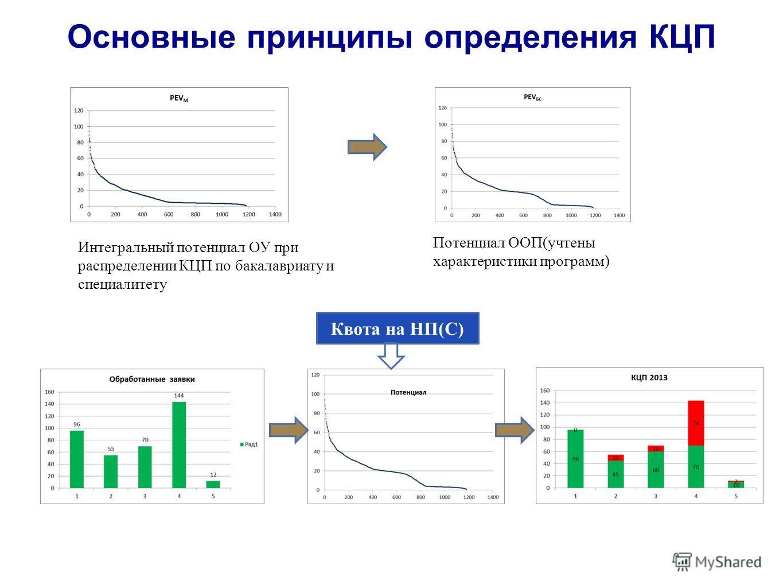 Квота на НП(С) Интегральный потенциал ОУ при распределении КЦП по бакалавриату и специалитету Потенциал ООП(учтены характеристики программ) Основные принципы определения КЦП