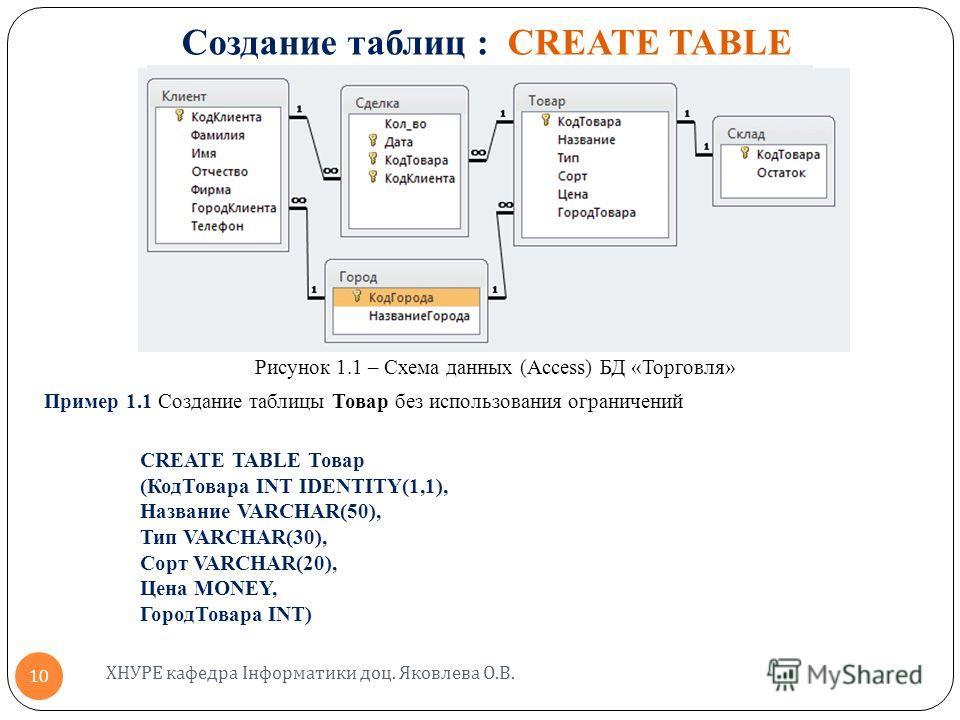 Создание таблиц : CREATE TABLE Рисунок 1.1 – Схема данных (Access) БД «Торговля» Пример 1.1 Создание таблицы Товар без использования ограничений CREATE TABLE Товар (КодТовара INT IDENTITY(1,1), Название VARCHAR(50), Тип VARCHAR(30), Сорт VARCHAR(20),