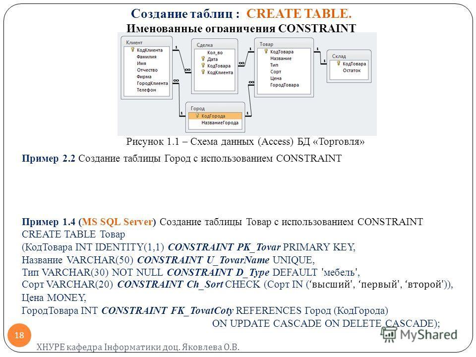Создание таблиц : CREATE TABLE. Именованные ограничения CONSTRAINT Рисунок 1.1 – Схема данных (Access) БД «Торговля» Пример 2.2 Создание таблицы Город с использованием CONSTRAINT Пример 1.4 (MS SQL Server) Создание таблицы Товар с использованием CONS