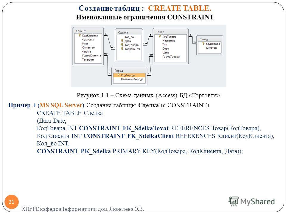 Создание таблиц : CREATE TABLE. Именованные ограничения CONSTRAINT Рисунок 1.1 – Схема данных (Access) БД «Торговля» Пример 4 (MS SQL Server) Создание таблицы Сделка (с CONSTRAINT) CREATE TABLE Сделка (Дата Date, КодТовара INT CONSTRAINT FK_SdelkaTov