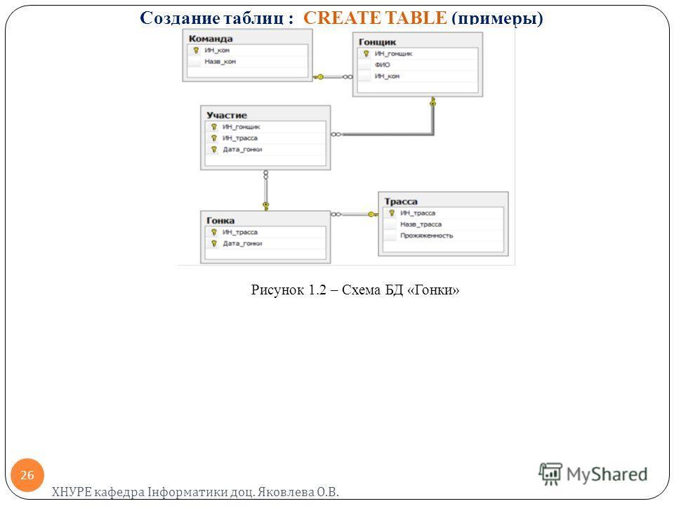 Создание таблиц : CREATE TABLE (примеры) Рисунок 1.2 – Схема БД «Гонки» ХНУРЕ кафедра Інформатики доц. Яковлева О. В. 26