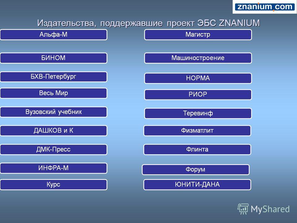 Издательства, поддержавшие проект ЭБС ZNANIUM
