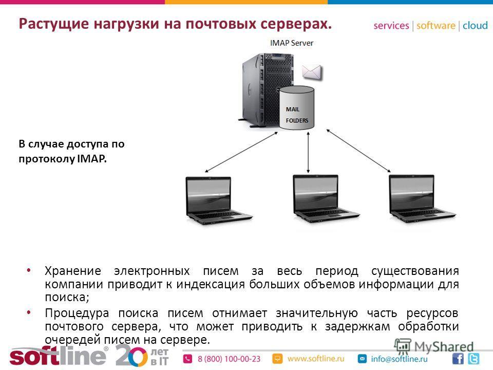 Растущие нагрузки на почтовых серверах. В случае доступа по протоколу IMAP. Хранение электронных писем за весь период существования компании приводит к индексация больших объемов информации для поиска; Процедура поиска писем отнимает значительную час