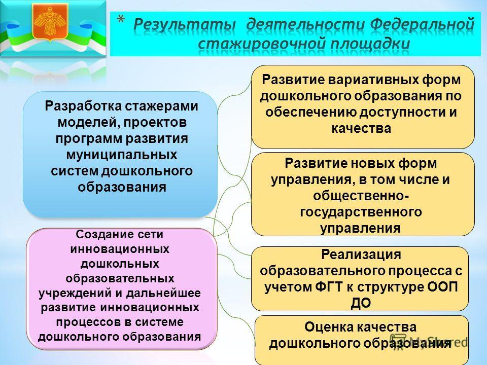 Разработка стажерами моделей, проектов программ развития муниципальных систем дошкольного образования Развитие вариативных форм дошкольного образования по обеспечению доступности и качества Создание сети инновационных дошкольных образовательных учреж