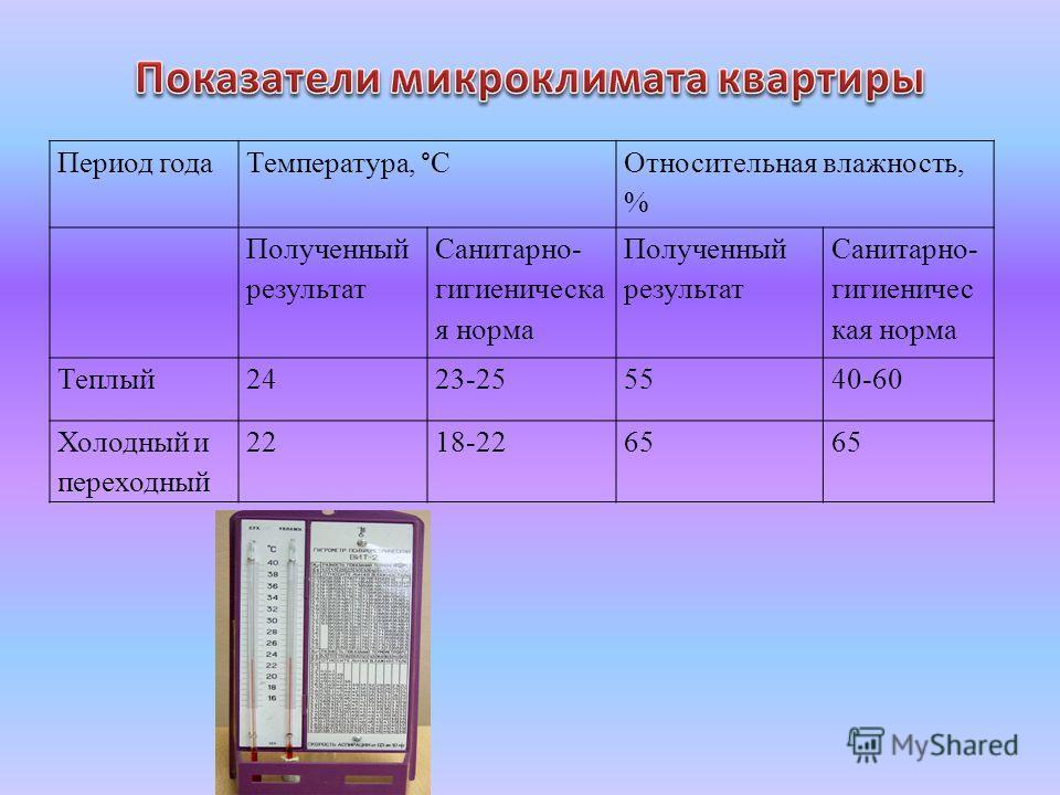 Период года Температура, °С Относительная влажность, % Полученный результат Санитарно- гигиеническа я норма Полученный результат Санитарно- гигиеничес кая норма Теплый2423-255540-60 Холодный и переходный 2218-2265