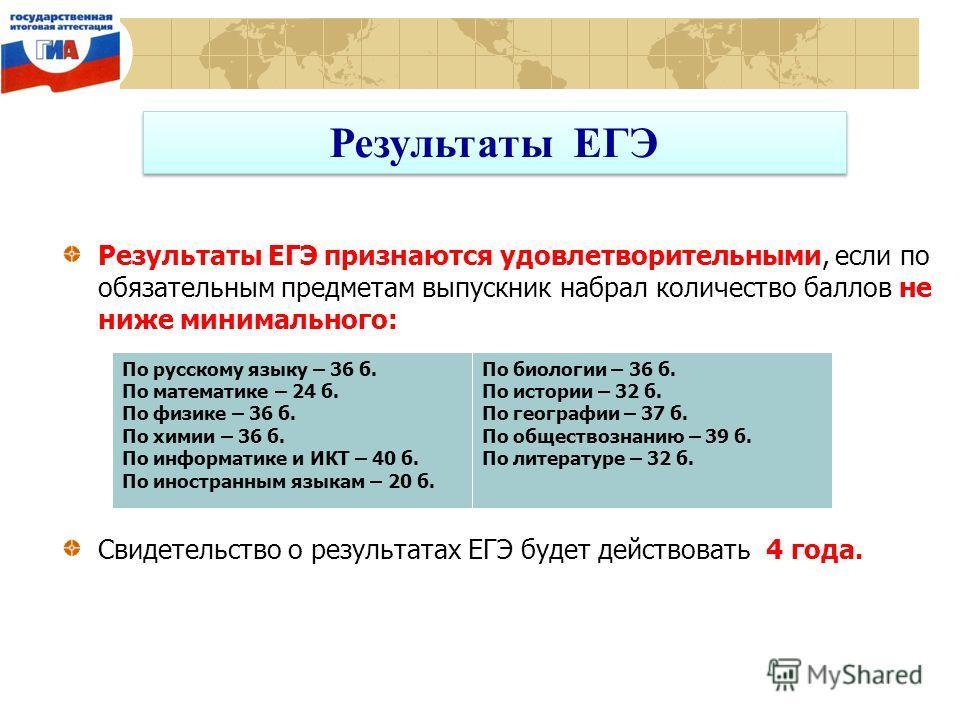 Результаты ЕГЭ Результаты ЕГЭ признаются удовлетворительными, если по обязательным предметам выпускник набрал количество баллов не ниже минимального: Свидетельство о результатах ЕГЭ будет действовать 4 года. По русскому языку – 36 б. По математике –