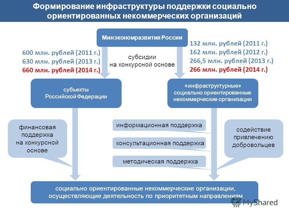 Формирование инфраструктуры поддержки социально ориентированных некоммерческих организаций Минэкономразвития России «инфраструктурные» социально ориентированные некоммерческие организации субъекты Российской Федерации социально ориентированные некомм
