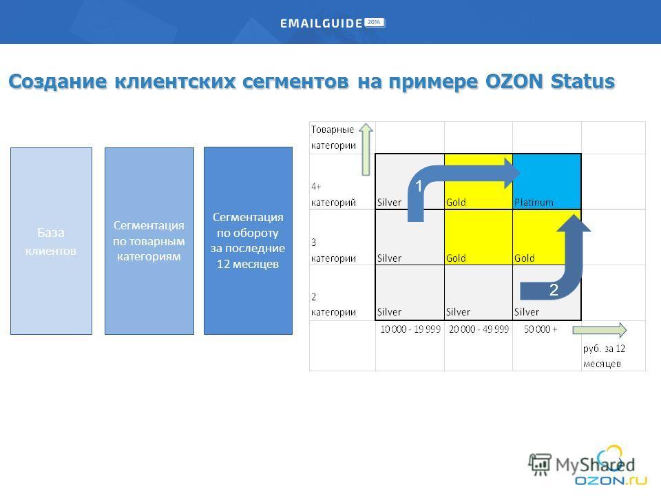 Создание клиентских сегментов на примере OZON Status База клиентов Сегментация по товарным категориям Сегментация по обороту за последние 12 месяцев 1 2