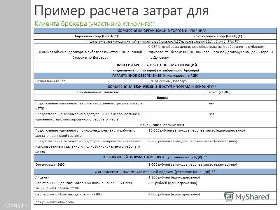 Слайд 12 Клиента брокера (участника клиринга)* Пример расчета затрат для КОМИССИЯ ЗА ОРГАНИЗАЦИЮ ТОРГОВ И КЛИРИНГА Биржевой сбор (без НДС)*Клиринговый сбор (без НДС)* * услуги, оказание которых не подлежит налогообложению НДС на основании пп. 12.2 п.