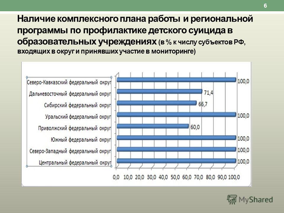 Наличие комплексного плана работы и региональной программы по профилактике детского суицида в образовательных учреждениях (в % к числу субъектов РФ, входящих в округ и принявших участие в мониторинге) 6