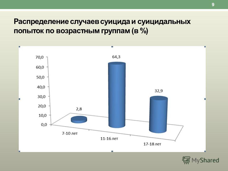 Распределение случаев суицида и суицидальных попыток по возрастным группам (в %) 9