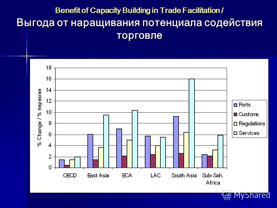 Benefit of Capacity Building in Trade Facilitation / Выгода от наращивания потенциала содействия торговле