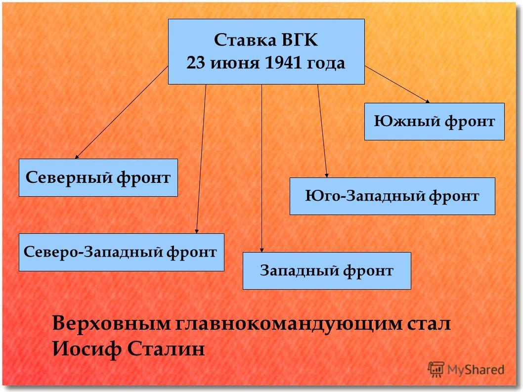 Ставка ВГК 23 июня 1941 года Северный фронт Северо-Западный фронт Западный фронт Юго-Западный фронт Южный фронт Верховным главнокомандующим стал Иосиф Сталин