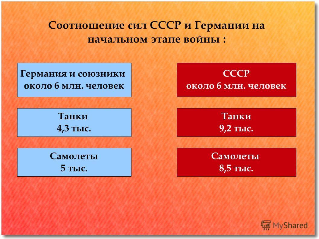 Соотношение сил СССР и Германии на начальном этапе войны : Германия и союзники около 6 млн. человек СССР около 6 млн. человек Танки 4,3 тыс. Танки 9,2 тыс. Самолеты 5 тыс. Самолеты 8,5 тыс.