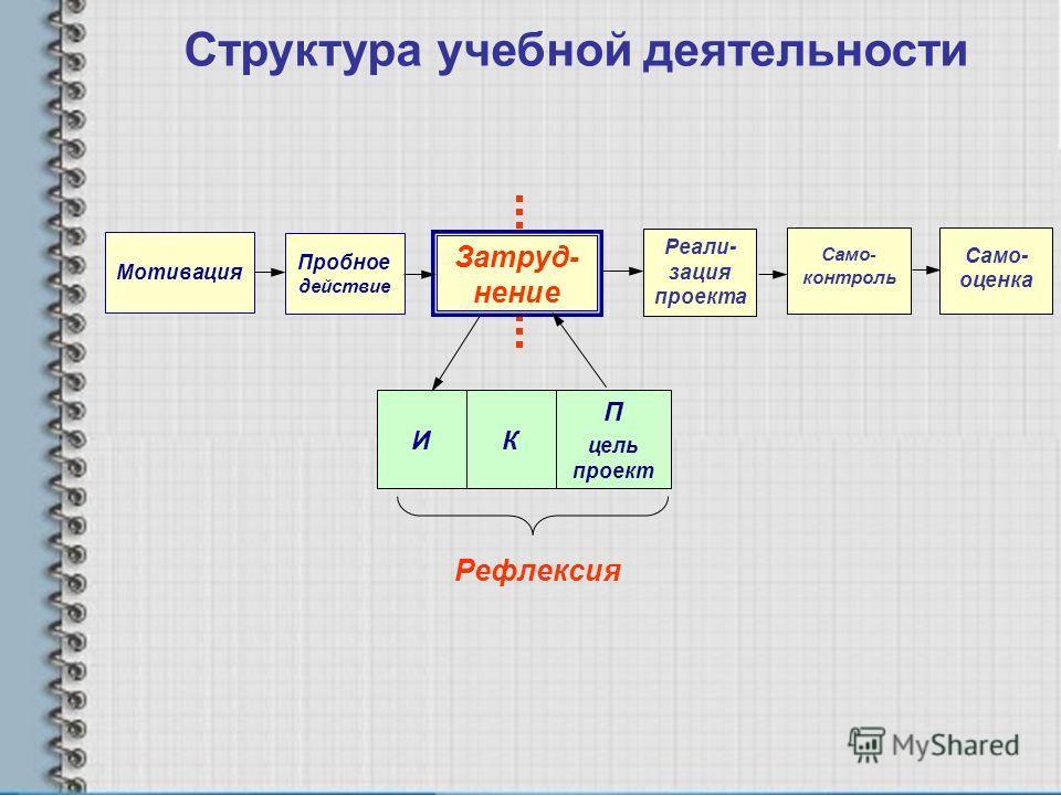 Структура учебной деятельности Пробное действие Затруд- нение Само- контроль Само- оценка КИ П цель проект Рефлексия Реали- зация проекта Мотивация