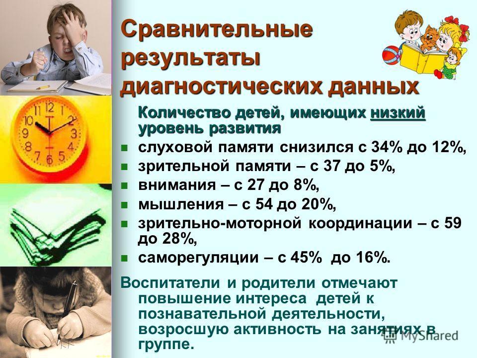 Сравнительные результаты диагностических данных Количество детей, имеющих низкий уровень развития Количество детей, имеющих низкий уровень развития слуховой памяти снизился с 34% до 12%, зрительной памяти – с 37 до 5%, внимания – с 27 до 8%, мышления