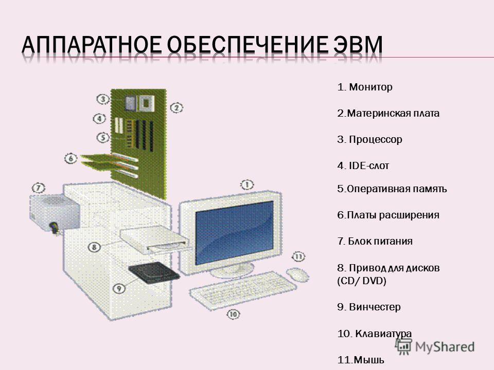1. Монитор 2.Материнская плата 3. Процессор 4. IDE-слот 5.Оперативная память 6.Платы расширения 7. Блок питания 8. Привод для дисков (CD/ DVD) 9. Винчестер 10. Клавиатура 11.Мышь