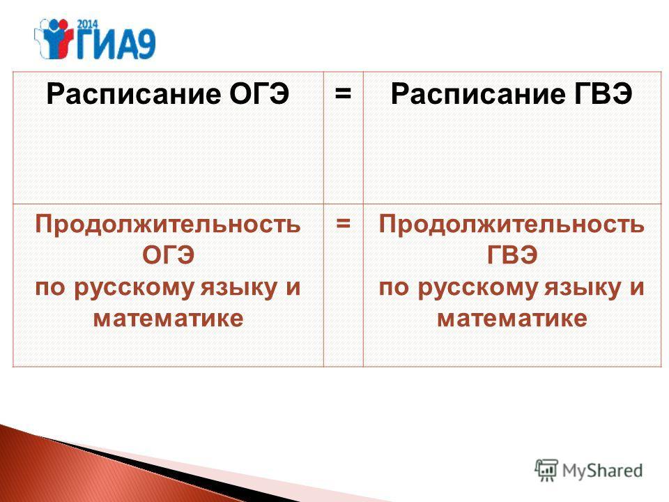 Расписание ОГЭ=Расписание ГВЭ Продолжительность ОГЭ по русскому языку и математике =Продолжительность ГВЭ по русскому языку и математике