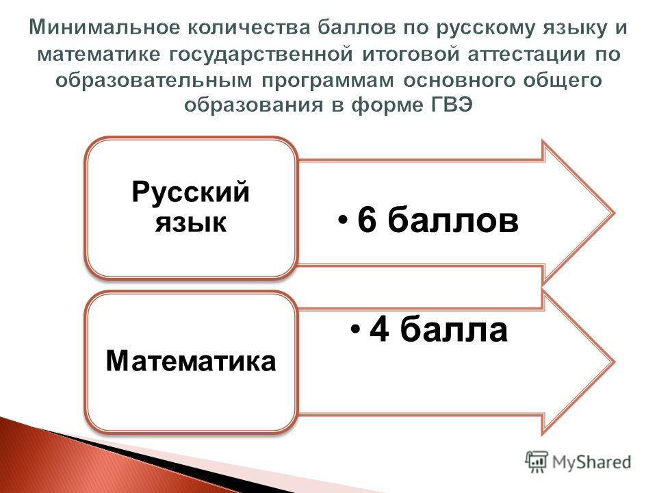 6 баллов Русский язык 4 балла Математика