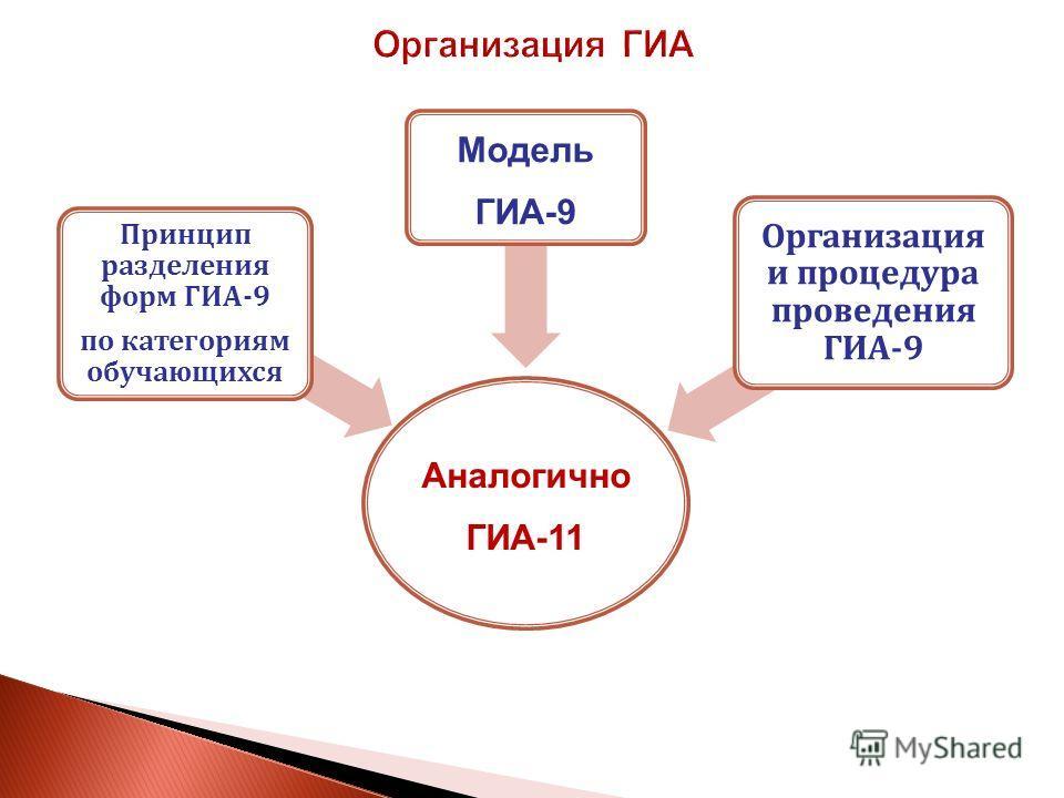 Аналогично ГИА-11 Принцип разделения форм ГИА-9 по категориям обучающихся Модель ГИА-9 Организация и процедура проведения ГИА-9