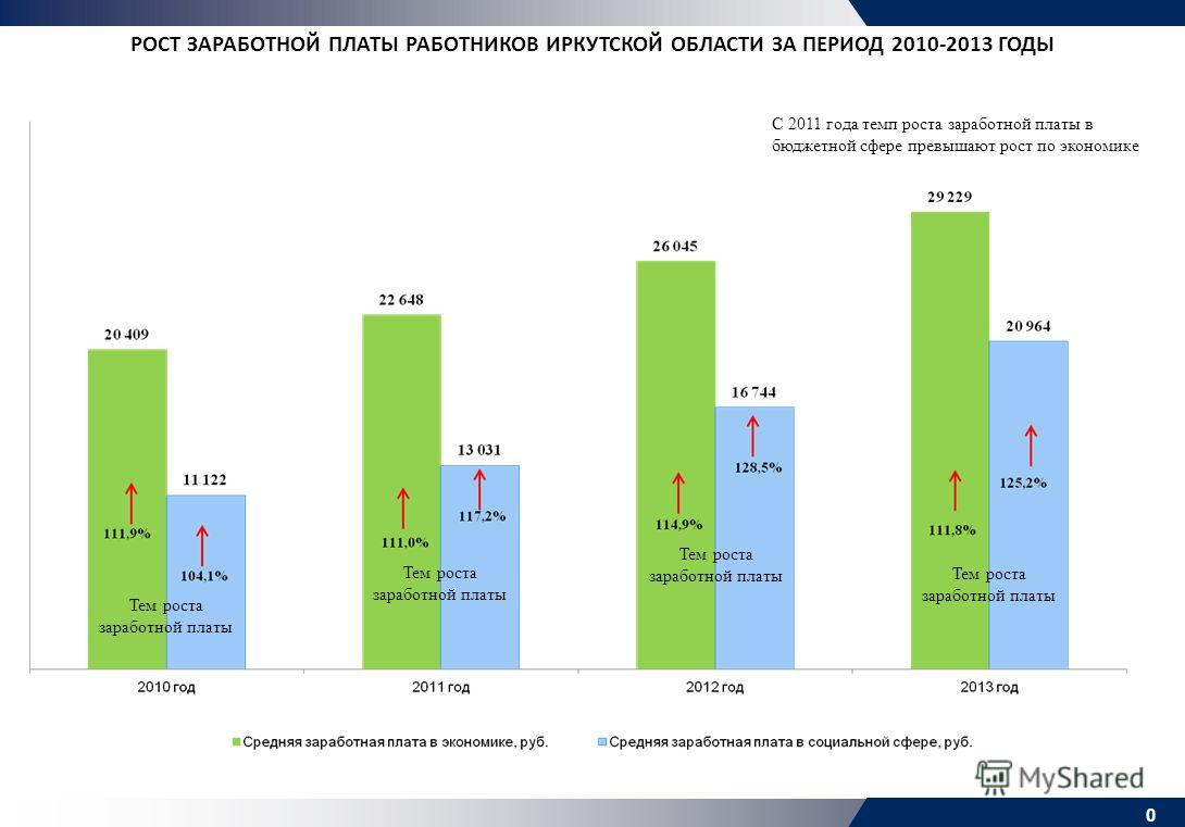 0 Тем роста заработной платы С 2011 года темп роста заработной платы в бюджетной сфере превышают рост по экономике РОСТ ЗАРАБОТНОЙ ПЛАТЫ РАБОТНИКОВ ИРКУТСКОЙ ОБЛАСТИ ЗА ПЕРИОД 2010-2013 ГОДЫ