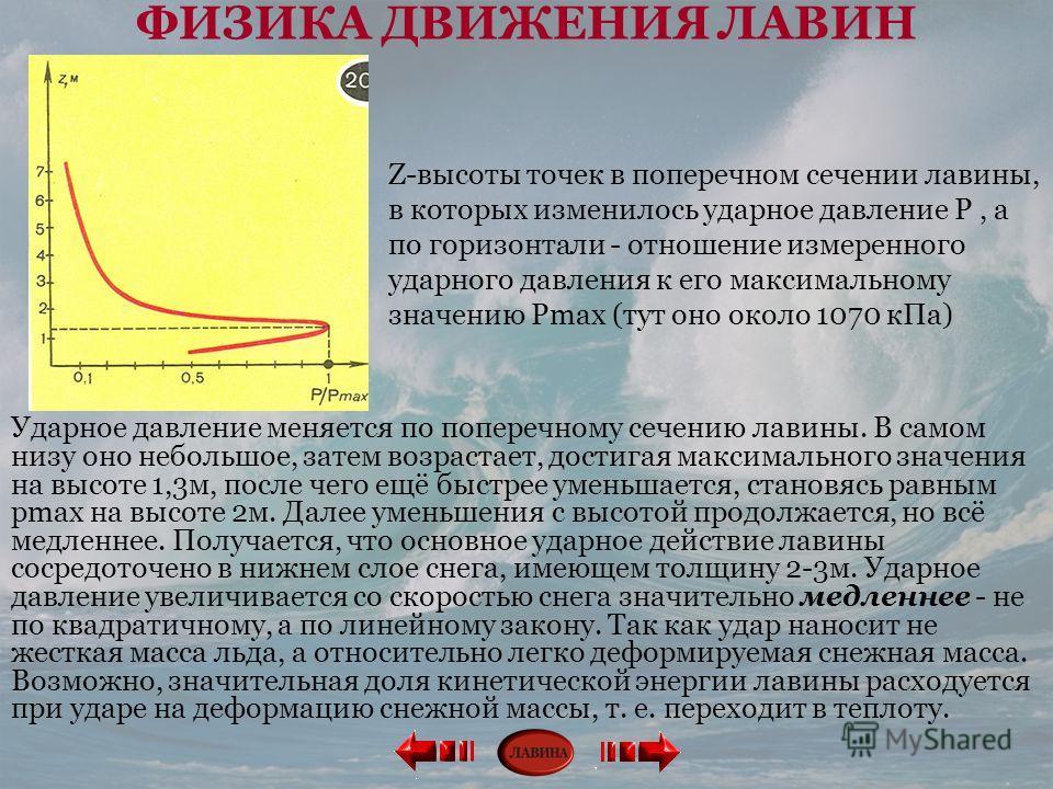 Z-высоты точек в поперечном сечении лавины, в которых изменилось ударное давление P, а по горизонтали - отношение измеренного ударного давления к его максимальному значению Pmax (тут оно около 1070 кПа) Ударное давление меняется по поперечному сечени