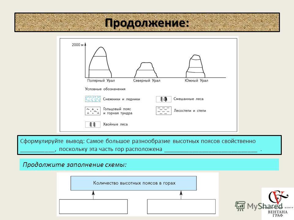 Продолжение: Сформулируйте вывод: Самое большое разнообразие высотных поясов свойственно ___________, поскольку эта часть гор расположена _____________________________. Продолжите заполнение схемы: