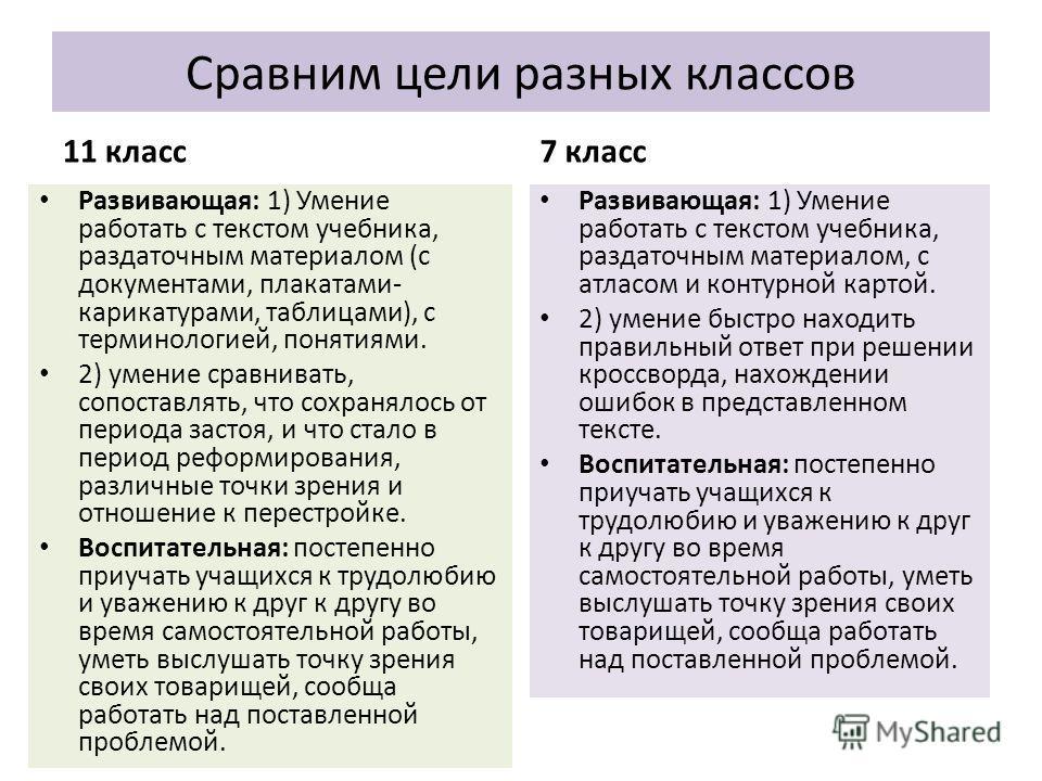 Сравним цели разных классов 11 класс Развивающая: 1) Умение работать с текстом учебника, раздаточным материалом (с документами, плакатами- карикатурами, таблицами), с терминологией, понятиями. 2) умение сравнивать, сопоставлять, что сохранялось от пе