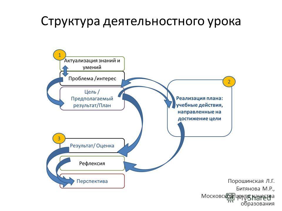 Структура деятельностного урока Порошинская Л.Г. Битянова М.Р., Московской центр качества образования