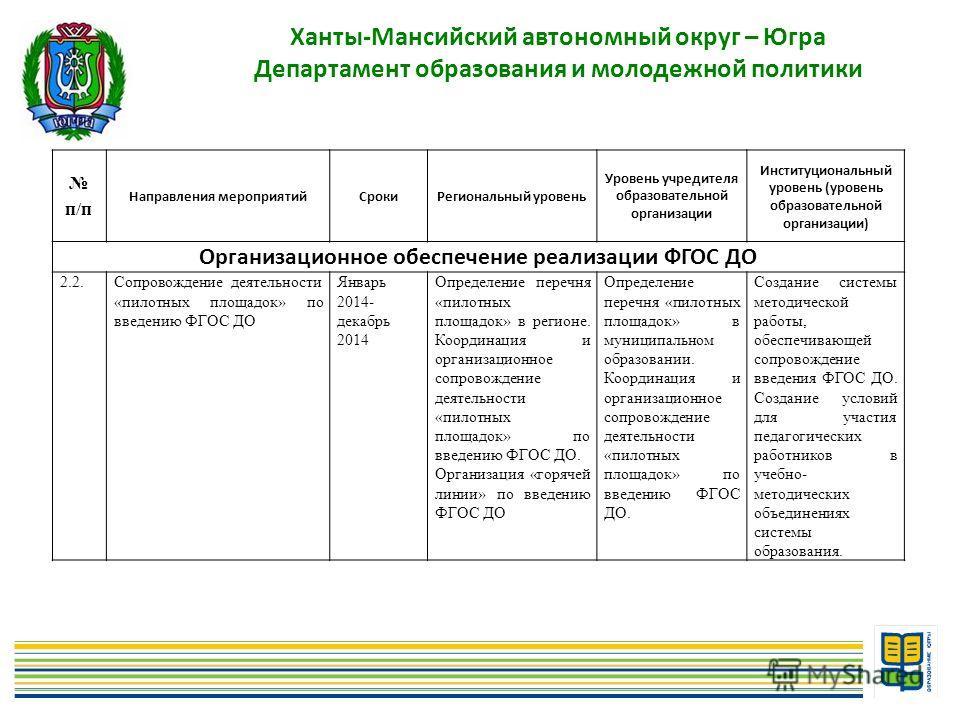 6 Ханты-Мансийский автономный округ – Югра Департамент образования и молодежной политики п/п Направления мероприятийСрокиРегиональный уровень Уровень учредителя образовательной организации Институциональный уровень (уровень образовательной организаци