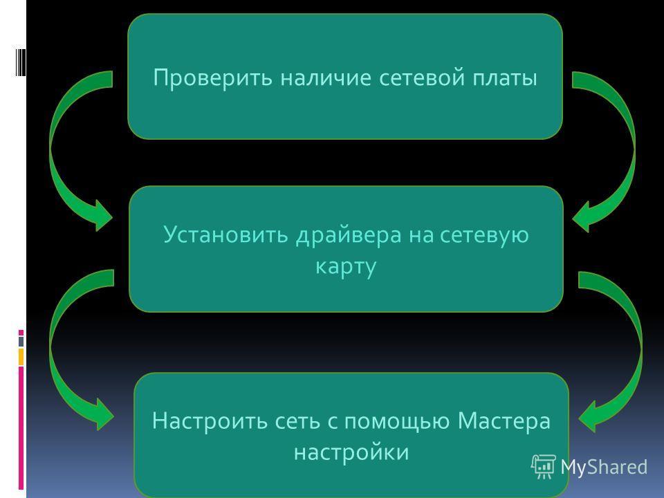 Проверить наличие сетевой платы Установить драйвера на сетевую карту Настроить сеть с помощью Мастера настройки