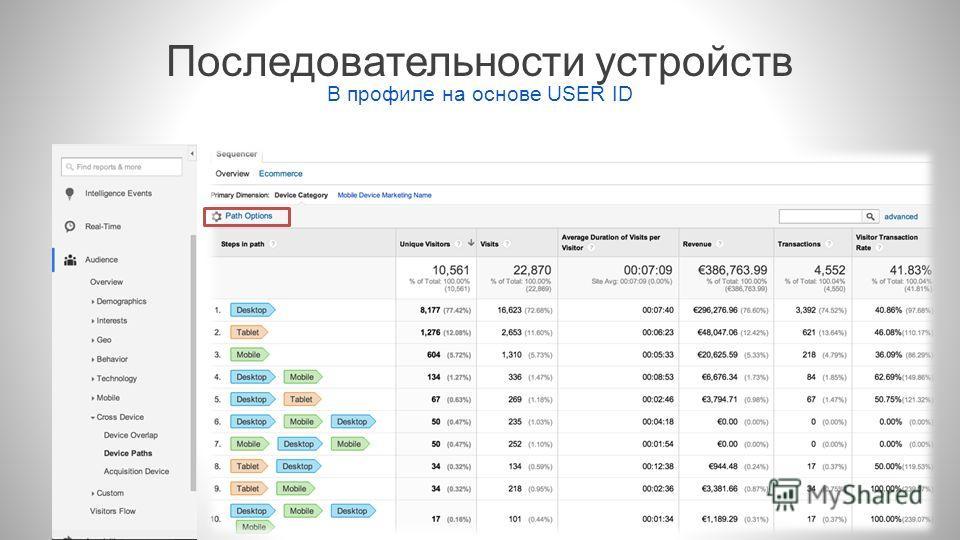 Последовательности устройств В профиле на основе USER ID